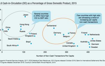 Cash-in-Circulation weltweit - Quelle Capgemini