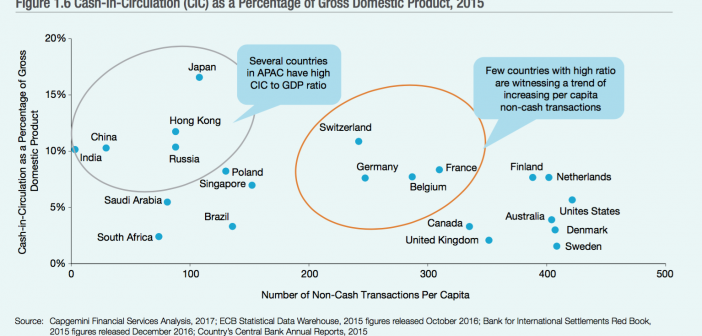Cash-in-Circulation weltweit - Quelle Capgemini