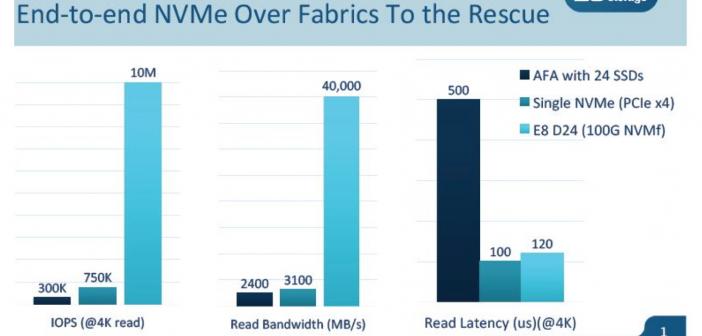 Die Vorteile von All-Flash-Arrays und NVMe.