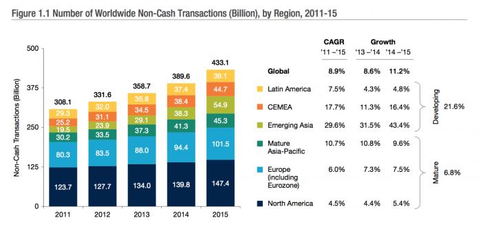 Non-Cash Transaktionen