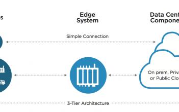 VMware Liota sorgt für Connections in IoT-Umgebungen.