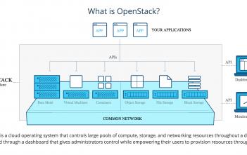 Was ist OpenStack?