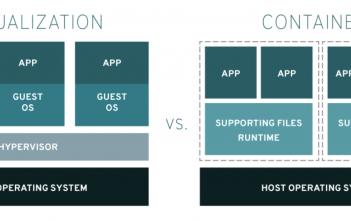 Container versus Virtualisierung