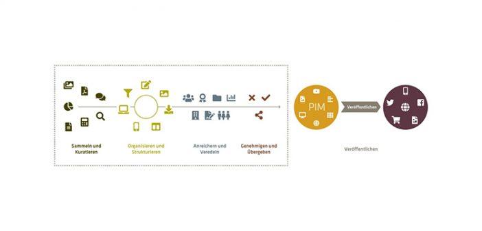 Produktdatenveredelung stellt die Weichen zum Verkaufserfolg